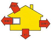 Straty tepla optimálne tepelne izolovaného domu